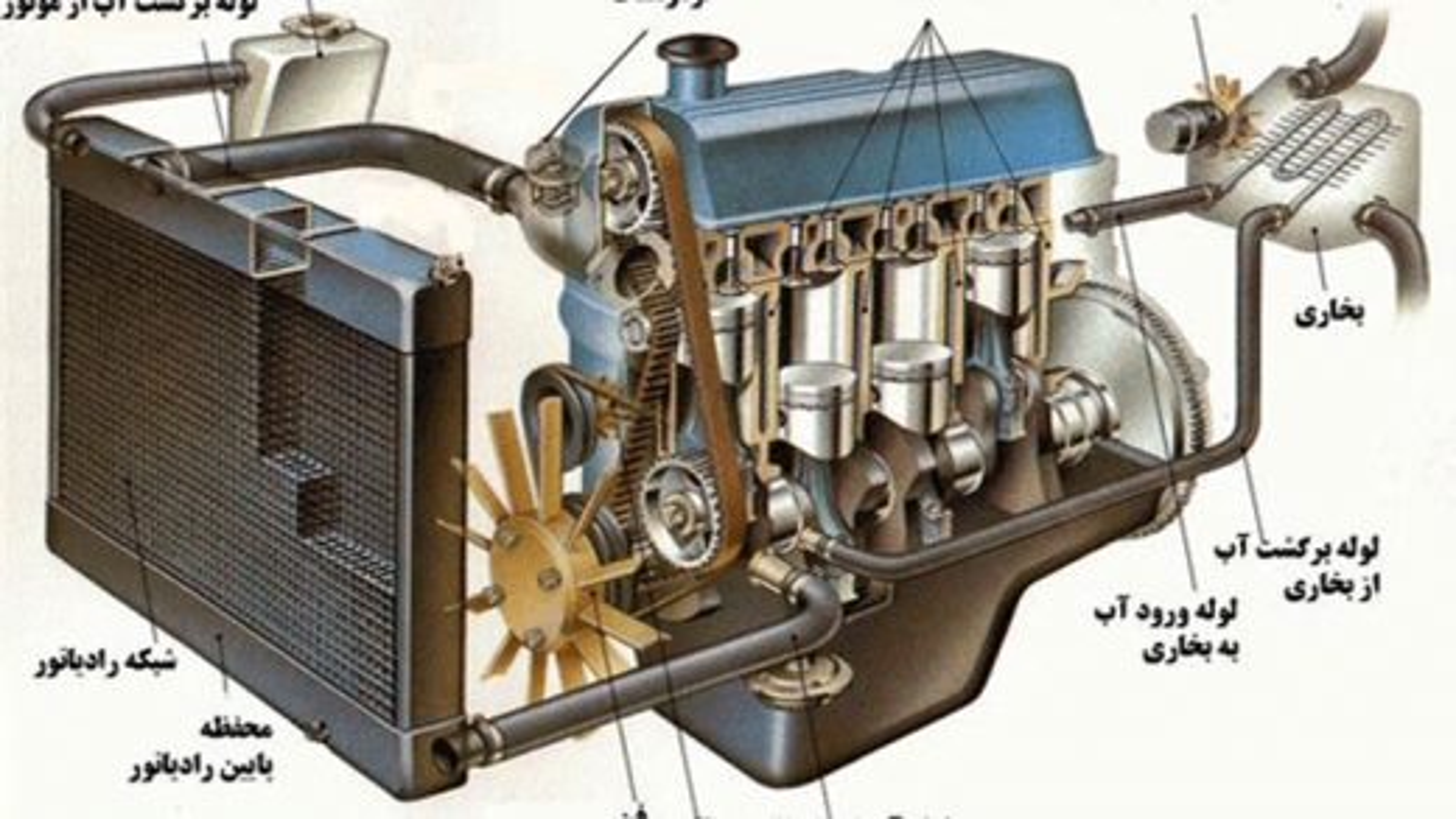 آموزش آشنایی سیستم خنک کننده خودرو